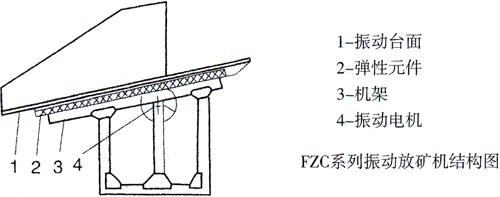 FZC型振动放矿机结构图